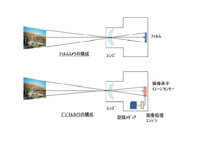 アナログ銀塩カメラとデジタルカメラの技術
