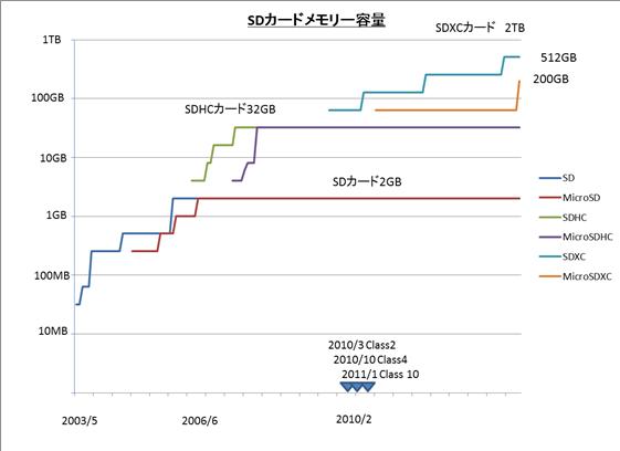 SDカード容量増加推移